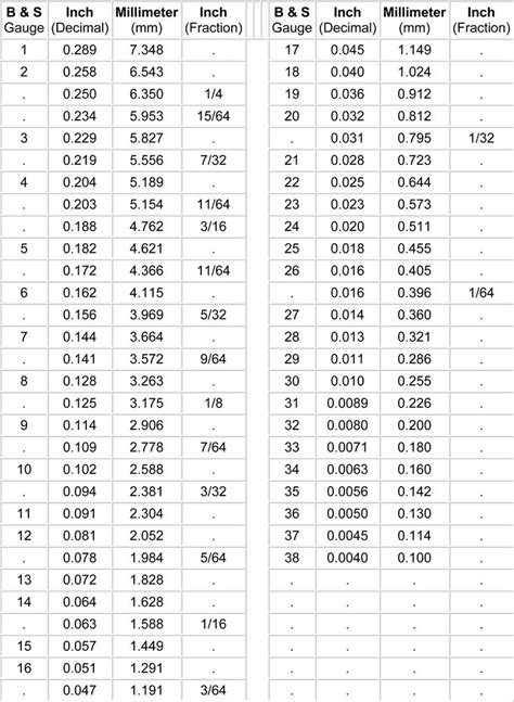 Conversion chart, gauge - mm - inch in 2019 | Wood shop