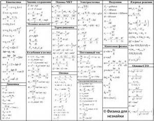 физика 8 формулы в таблице