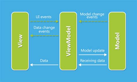 mvvm pattern in android going with mvvm on android via data binding