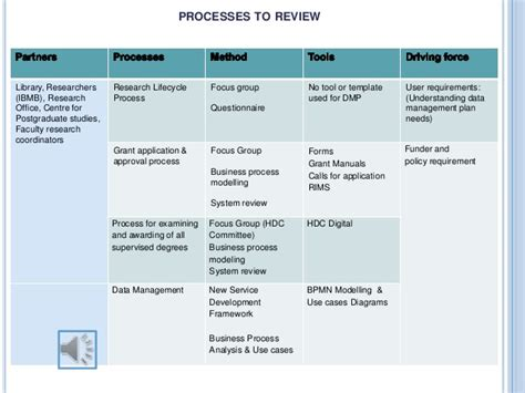 focus planning template integrating data management planning into institutional