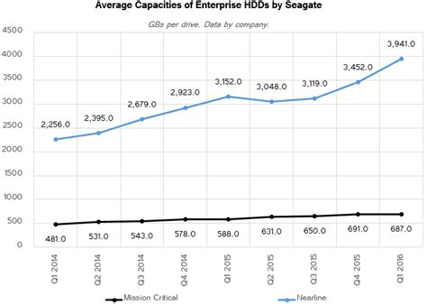 trends hdd unit sales of enterprise hdds decline but there is a