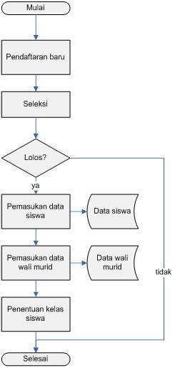 membuat database dengan query lheaaenggji membuat database dengan bahasa pemograman sql
