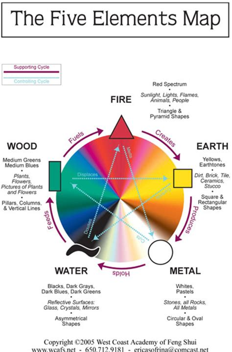 5 elements feng shui master applying the feng shui five elements to your home crafts feng shui light browns