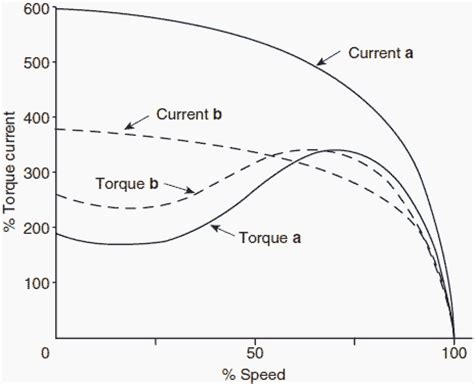 induction motor current the cage induction motor explained in details