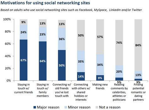 the relationships workshop ebook studie was unternehmen oft vergessen soziale netzwerke