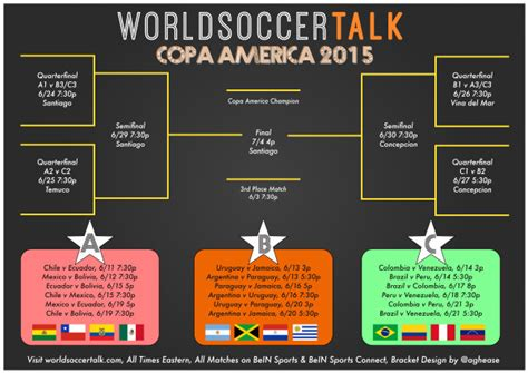 printable schedule copa america 2015 copa america bracket free printable version available