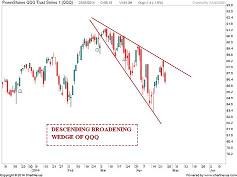 wedge pattern stock chart stock market chart analysis descending broadening wedge
