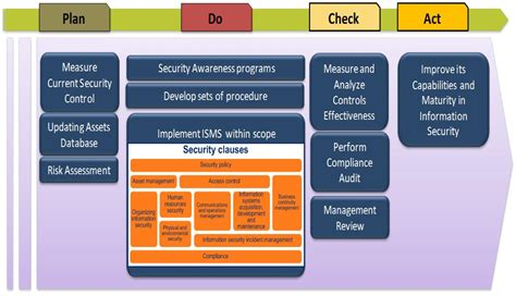 iso 27001 information security standard about iso27001 benefits and features ali bitazar articles
