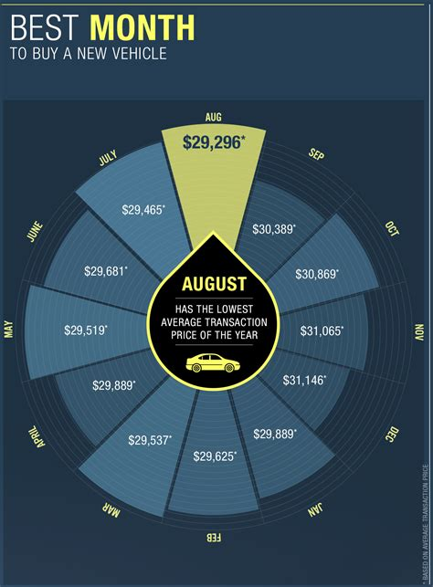 when is the best time to buy a house why december may be the best time to buy a new car autos post
