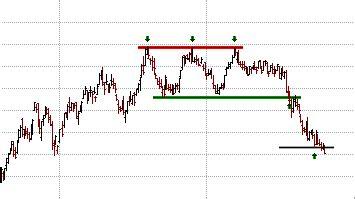 stock pattern triple top chart patterns triple tops triple bottoms