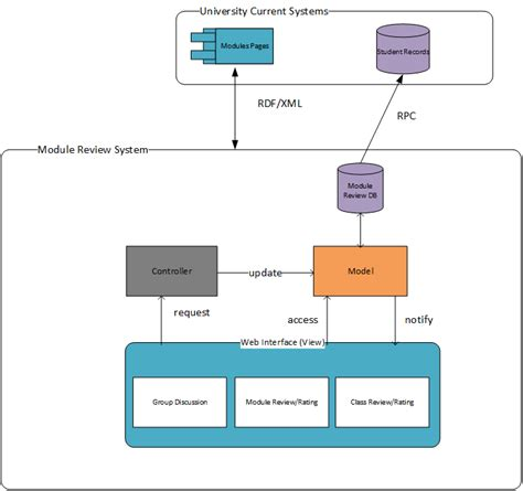 mvc pattern software engineering system architecture design