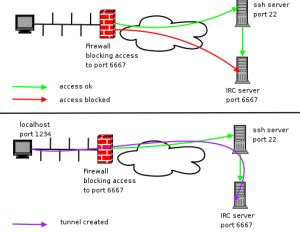 ssh remote port ssh and port forwarding or how to get through a firewall