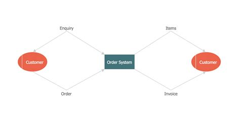 diagram to model template for service model diagram wiring diagram with