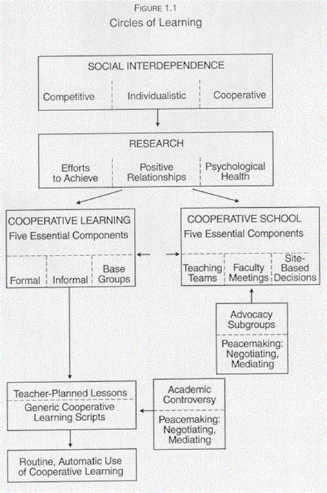 Cooperative Learning Lesson Plan Template cooperative learning lesson plan template pictures