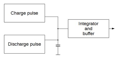 step charging a capacitor self clue stairstep generator with a psoc4