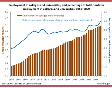 Current Number Of Students In Mba In Us by Back To College Bls Spotlight On Statistics