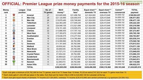 epl table calendar year 2015 tv revenue breakdown for all 20 premier league clubs for