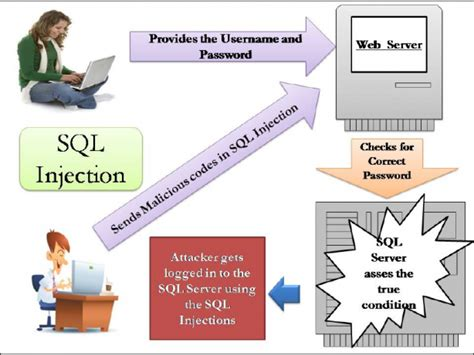 tutorial carding sql injection sql injection vulnerability fixed in vbulletin hosted websites
