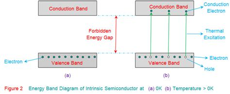 band diagram of semiconductor intrinsic semiconductor