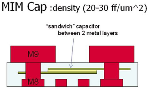 mim capacitor reliability mim capacitor review 28 images capacitive rf mems switch dielectric charging and reliability