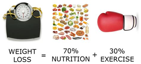 weight loss 70 diet 30 exercise the 70 30 rule health jigsaw
