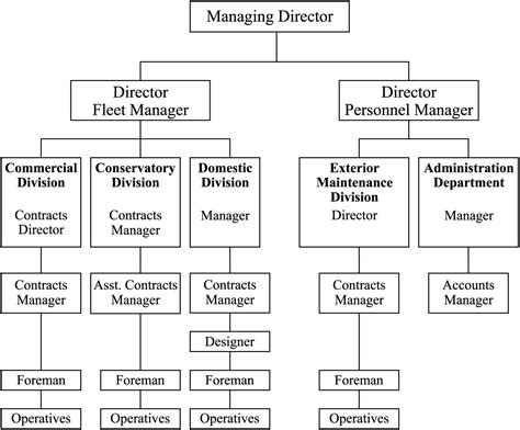 Wbs Distant Mba by The Organisational Breakdown Structure Project