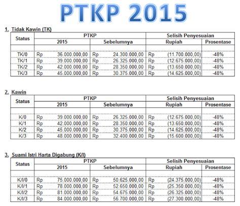 tarif ptkp terbaru 2016 perhitungan ptkp terbaru 2016 tarif pajak penghasilan