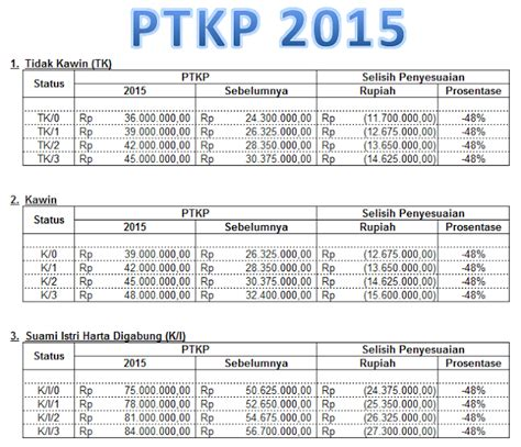 nilai ptkp 2016 ptkp pajak tahun 2016 ptkp pajak tahun 2016 perhitungan
