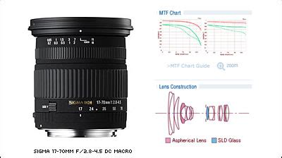 Sigma Lens 17 70mm F28 45 Dc Macro Os Hsm For Nikon Promo sigma 17 70mm f 2 8 4 5 dc macro photography news