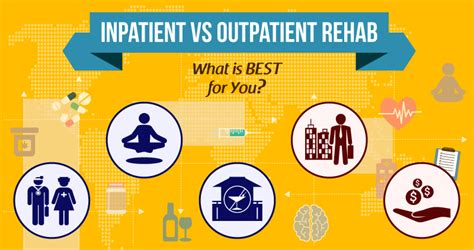 Inpatient Vs Residential Detox by Inpatient Vs Outpatient Rehab The Cabin Chiang Mai
