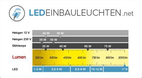 3 Watt Led Entspricht Wieviel Watt Glühbirne by Led Einbauleuchten Test Die Besten Led Einbaustrahler