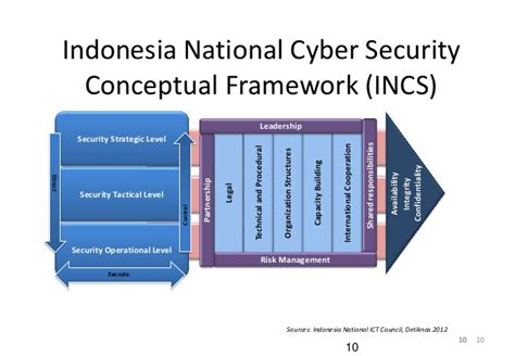 Cyber Security Notes For Mba by Indonesia National Cyber Security Strategy