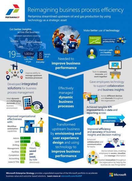 jasa pembuatan infographic