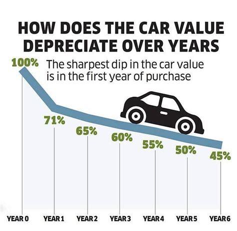 car depreciation values money
