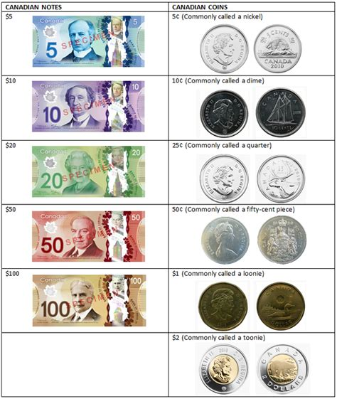 currency converter canadian to us dollars convert dollars to canadian money gci phone service