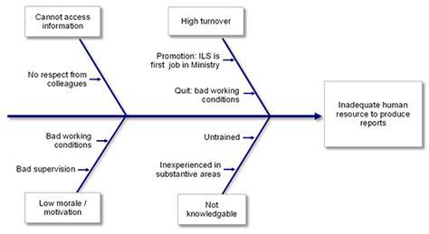 Root Cause Analysis Fishbone Diagram Periodic Diagrams Fishbone Graphics