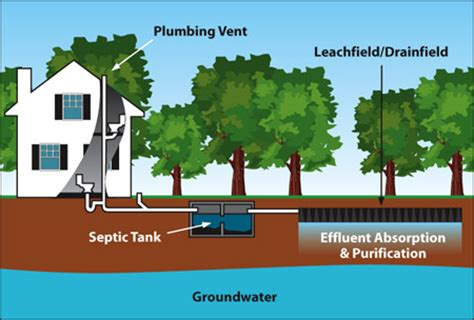 diagram of a septic tank system septicpro septic engineering installation maintenance in