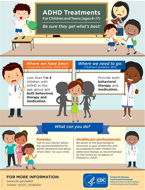 infographic adhd treatments for children and ages - Adhd Medication For 4 Year