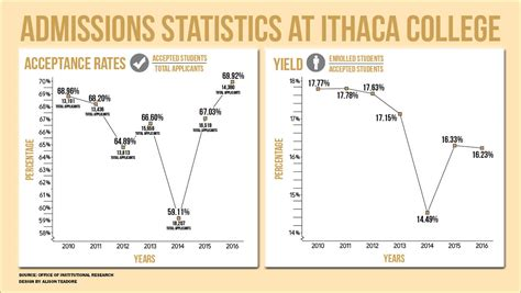 Brown Mba Acceptance Rate by Ithaca College Acceptance Rate Pictures To Pin On