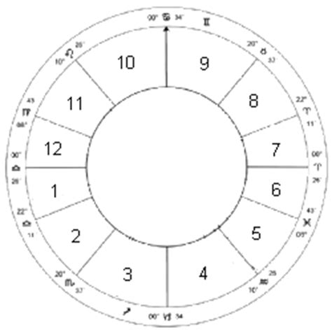 first house astrology the houses astrology club