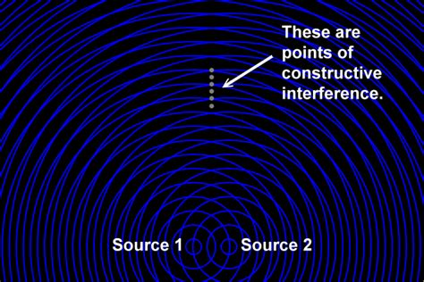 interference pattern synonym image gallery interference animation