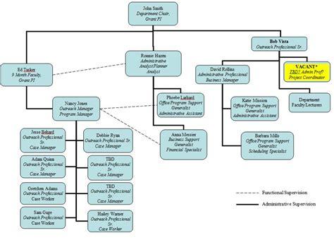 Best Photos Of Human Resources Organizational Chart Exle It Department Organizational Chart Human Resource Organizational Chart Template
