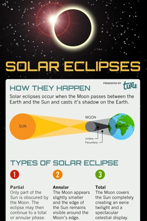 Solar Eclipse Address Search Solar Eclipse 2012 Infographic
