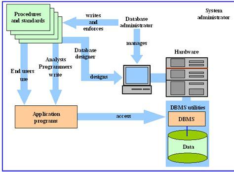 metodologi desain database daftar beberapa profesi di bidang teknologi informasi