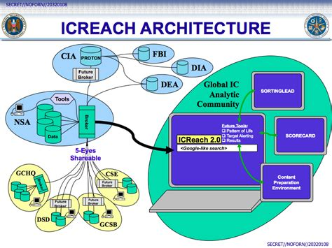 Nsa Search Icreach Nsa Search Engine For Communications Analysissecurity Affairs