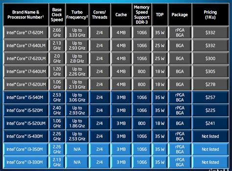 Laptop Asus I3 Dan I5 apa perbedaan i3 dengan i5 dan i7