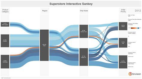 tableau viz tutorial decision trees flow diagrams sankeys in table