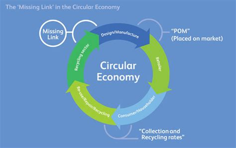 Richard Mccombs Executive Assistant Mba Polymers by Achieving A Circular Economy In Europe Introducing The