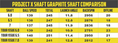 x stiff swing speed project x graphite shaft review