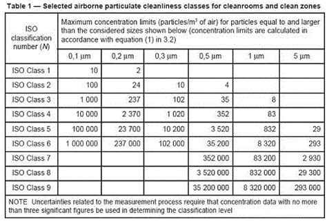 Clean Room Classes by An Overview Of Iso 14644 Clean Room Classification